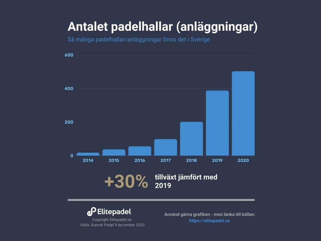 Antalet padelhallar och padelanläggningar i Sverige